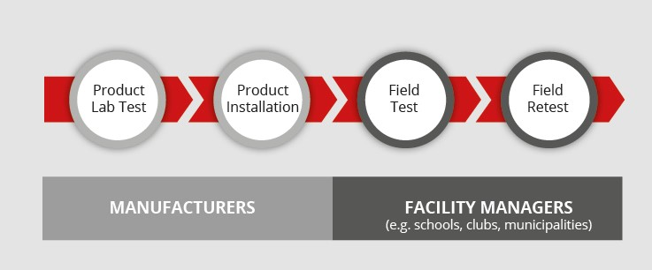 Sports field testing and certification process